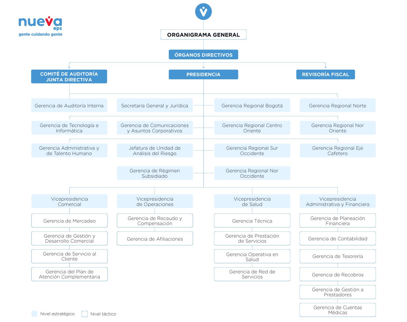 Estructura Organizacional Nueva Eps